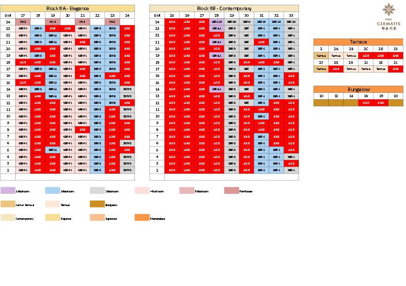 Parc-Clematis-Balance-Unit-Chart-2